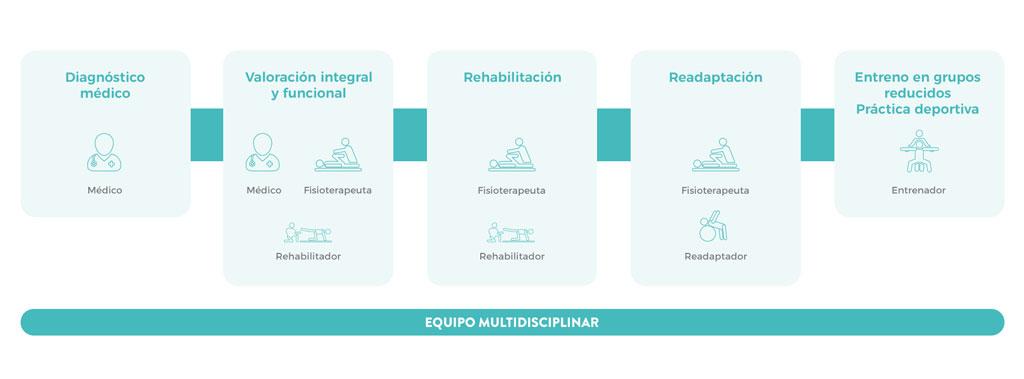 fases en el proceso de rehabilitacion y readaptacion
